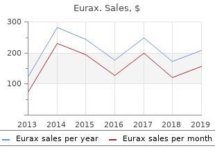 purchase eurax from india