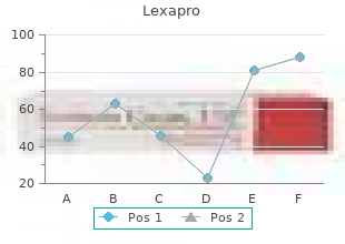 buy lexapro with american express