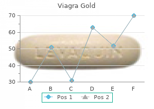 order viagra gold from india